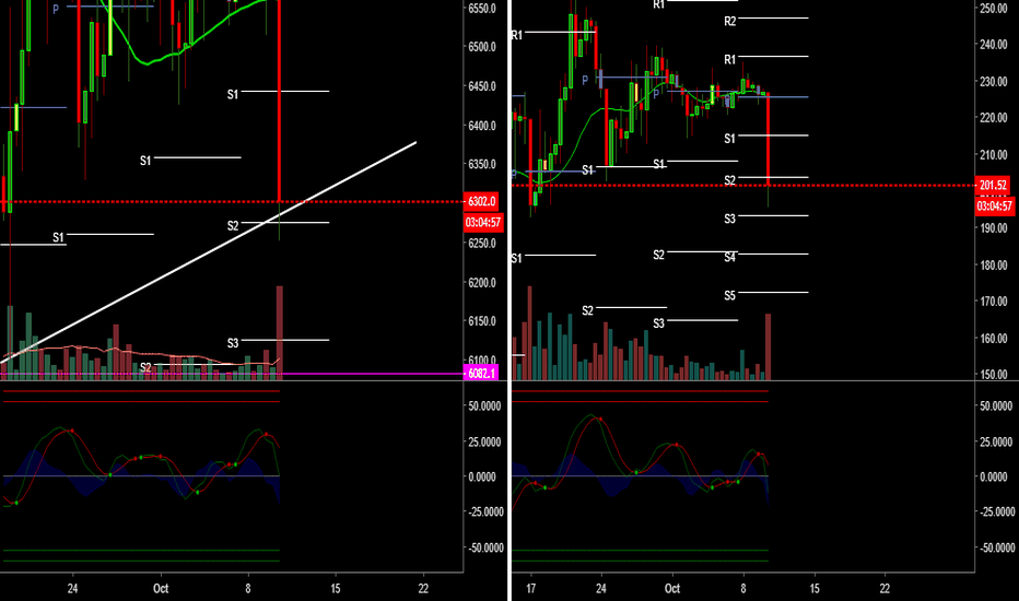 ETHUSD: 12h finding weekly support before continuing down?