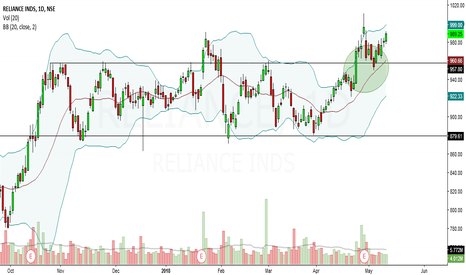 RELIANCE: reliance ind looks bullish in short to medium term