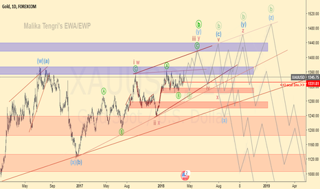 XAUUSD: Gold longterm prediction (xauusd)