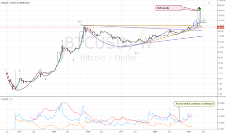 BTCUSD: we'll be counting stars