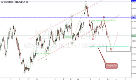 NZDUSD: NZDUSD Wave Structure Bearish going into nxt week