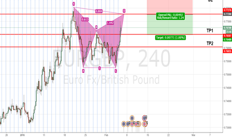 EURGBP: BEARISH BAT PATTERN