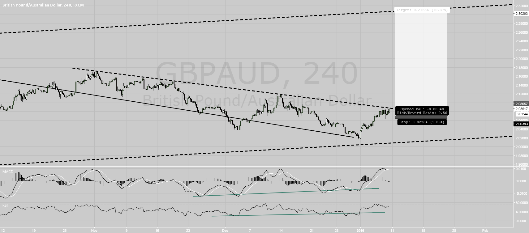 another BIG move up in gbpaud? - Long