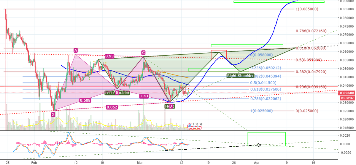 TRXUSD...learning (4hr chart)