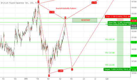 GBPJPY: Potentially Bearish Butterfly GBPJPY H4