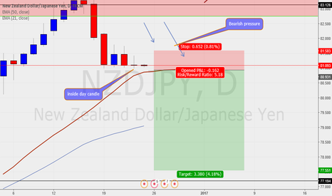 NZDJPY: Inside Day candle