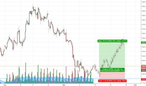 GC1!: Покупка золота, очень похоже на разворот