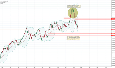 BANKNIFTY: Bank Nifty : A near term perspective.