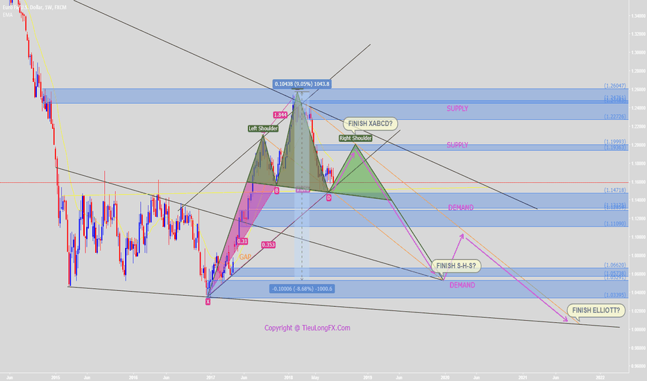 EURUSD: Waiting to buy to finish XABCD and create S-H-S and new Elliott