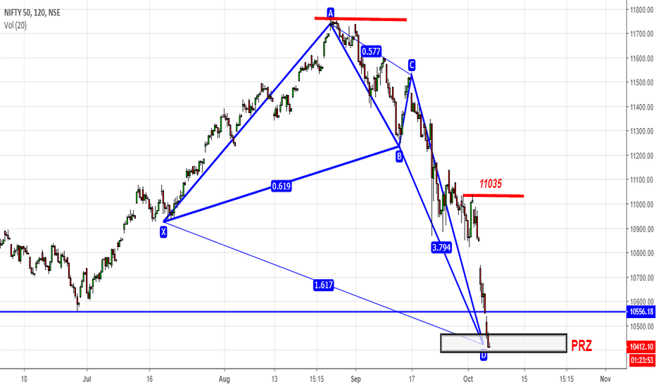 NIFTY: Nifty - Policy Push / Harmonic Push - Long Term Investors@9950