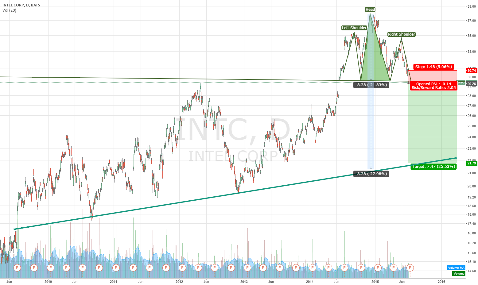 INTC going down fast, caused by head and shoulders