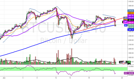 BTCUSD: BTCUSD signaling further consolidation required