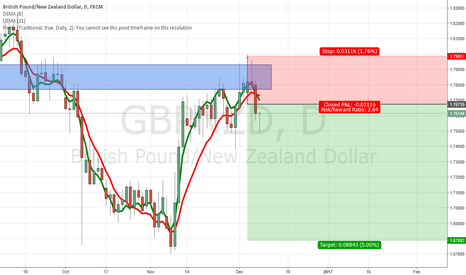 GBPNZD: GBPNZD 2.8:1 opportunity on Fakey at resistance