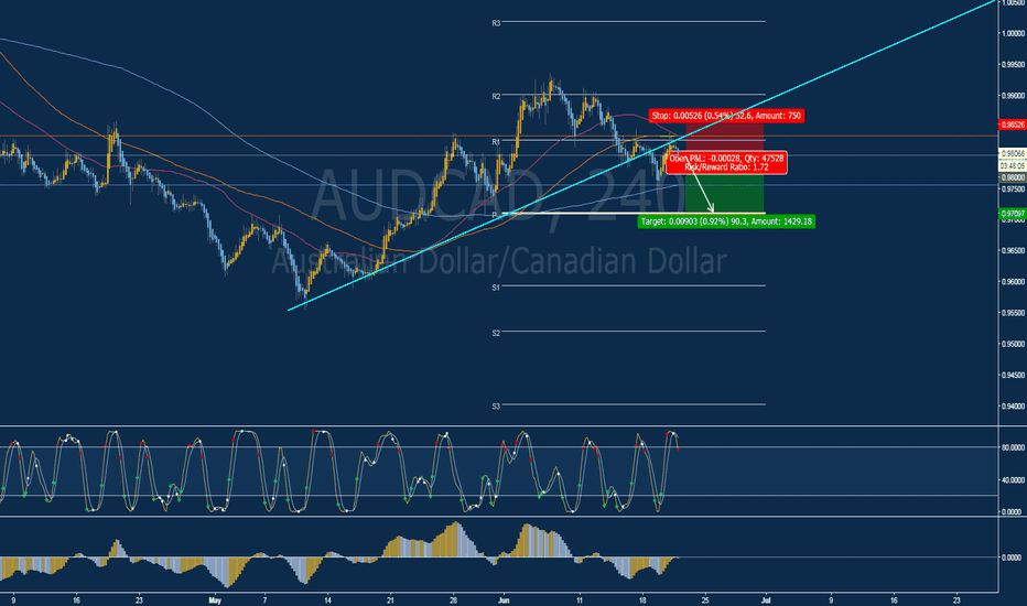 AUDCAD: Short (SELL) Opportunity