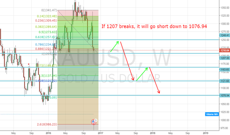 XAUUSD: Watch out for Gold @1207