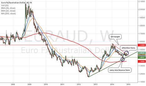 EURAUD: maybe we will have long opportunity here