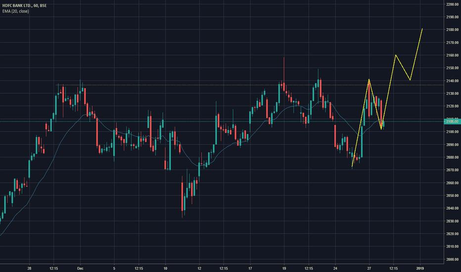 HDFCBANK: HDFC BANK is a buy...