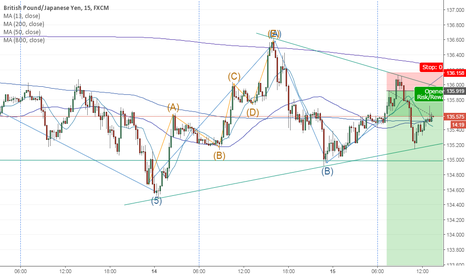 GBPJPY: GBPJPY Daily intro