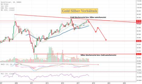 XAUXAG: Gold Silber Verhältnis - Unterbewertung Silber