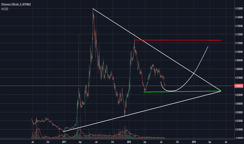 ETHBTC: Bullish idea for ETH/BTC