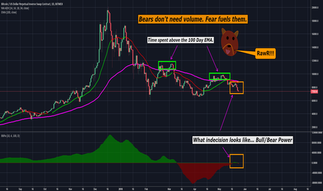 XBTUSD: BTC is Bearly Hanging On...