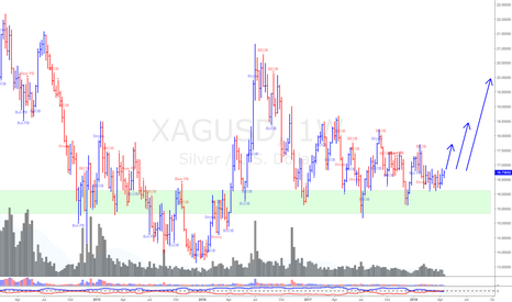 XAGUSD: XAG/USD (*Due For a Strong Break Out)