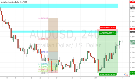 AUDUSD: AU reaching area to SHORT