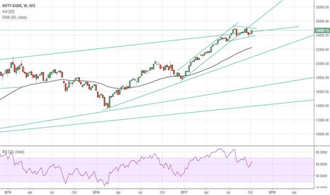 BANKNIFTY: Nifty Weekly Chart Levels