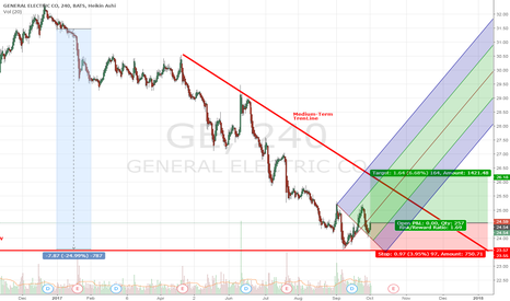GE: General Electric (GE)