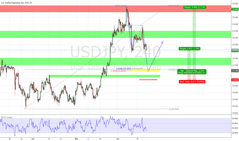 USDJPY: AB=CD USD/JPY