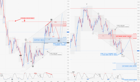 DXY: DXY / M1-D1 : Too early to call.. better wait and short wave 5