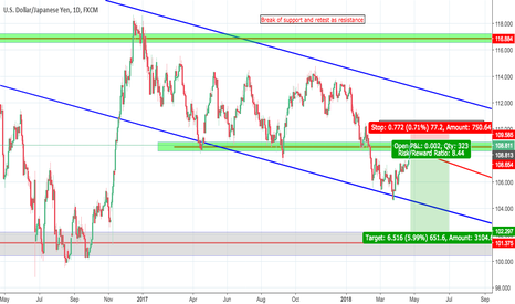 USDJPY: pree the risk/reward ratio