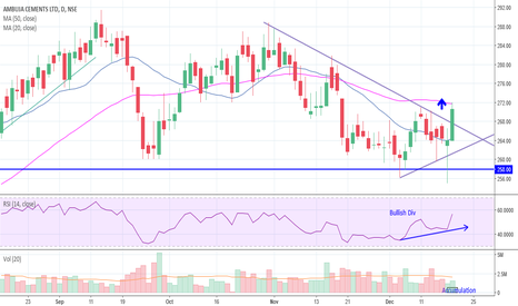 AMBUJACEM: Ambuja Cement Bullish close @ Demand Zone with Bullish Divergenc