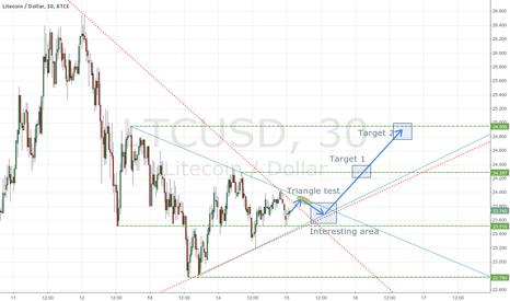 LTCUSD: Multiple triangles - bull might come back