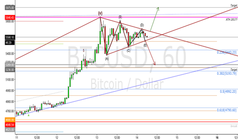 BTCUSD: BTC Symmetrical Triangle in a Bull Market