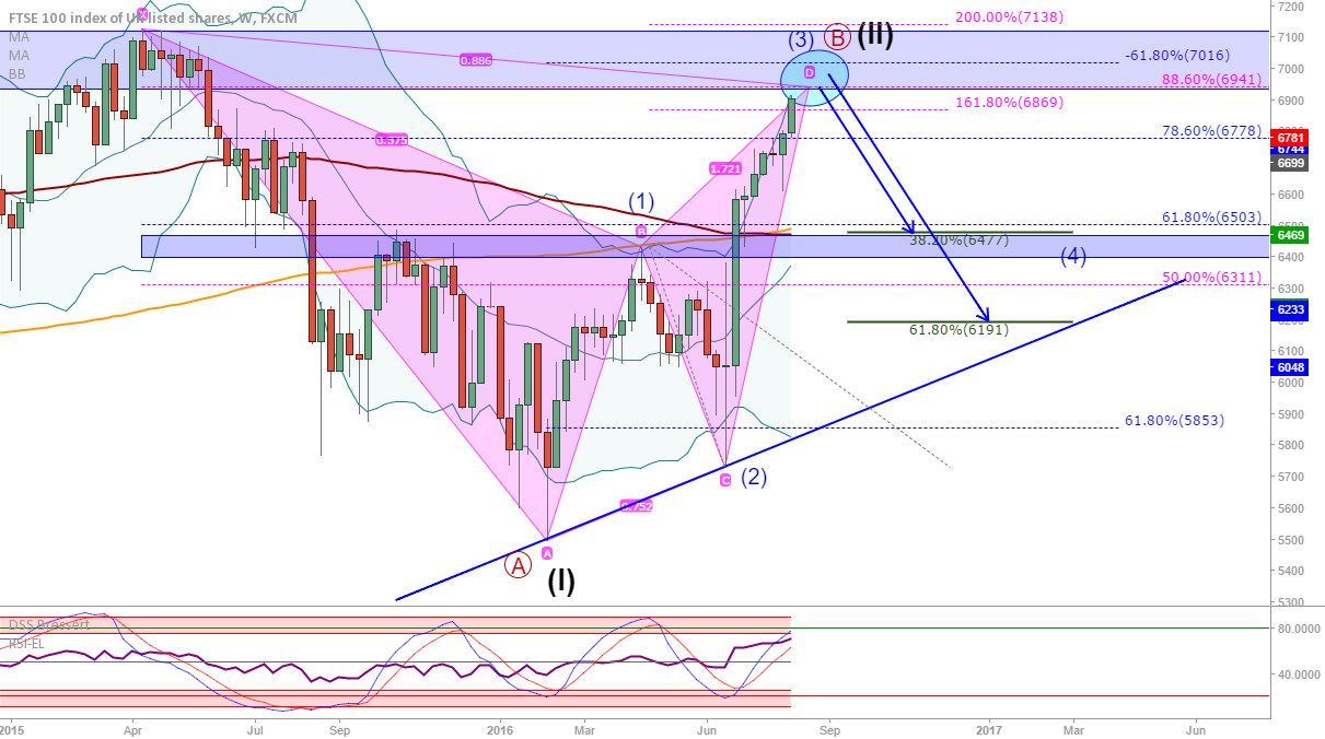 FTSE (UK100): Bearish bat close to completion