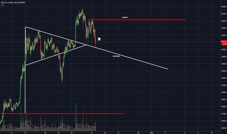 BTCUSD: Bitcoin short term trade