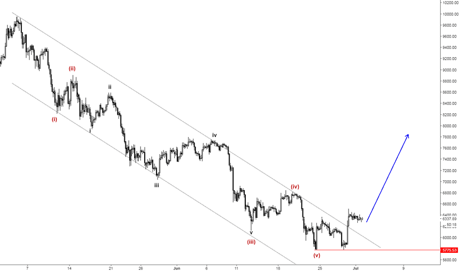BTCUSD: BTCUSD Elliott Wave Analysis