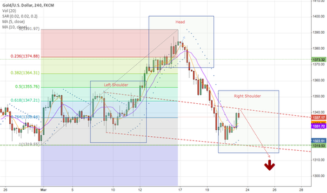 XAUUSD: XAUUSD Emerging Head and Shoulder Pattern