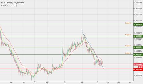 POEBTC: POE- Buy signal