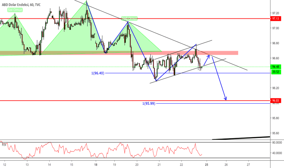 DXY: DXY-H1