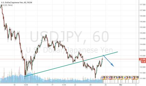 USDJPY: Potential short