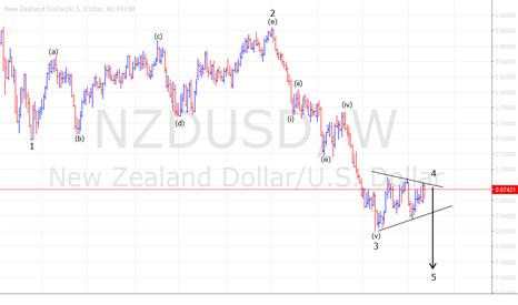 NZDUSD: NZD/USD Weekly outlook