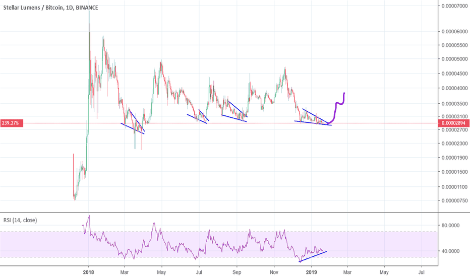 XLMBTC: XLM/BTC Low Risk/High Reward Ratio