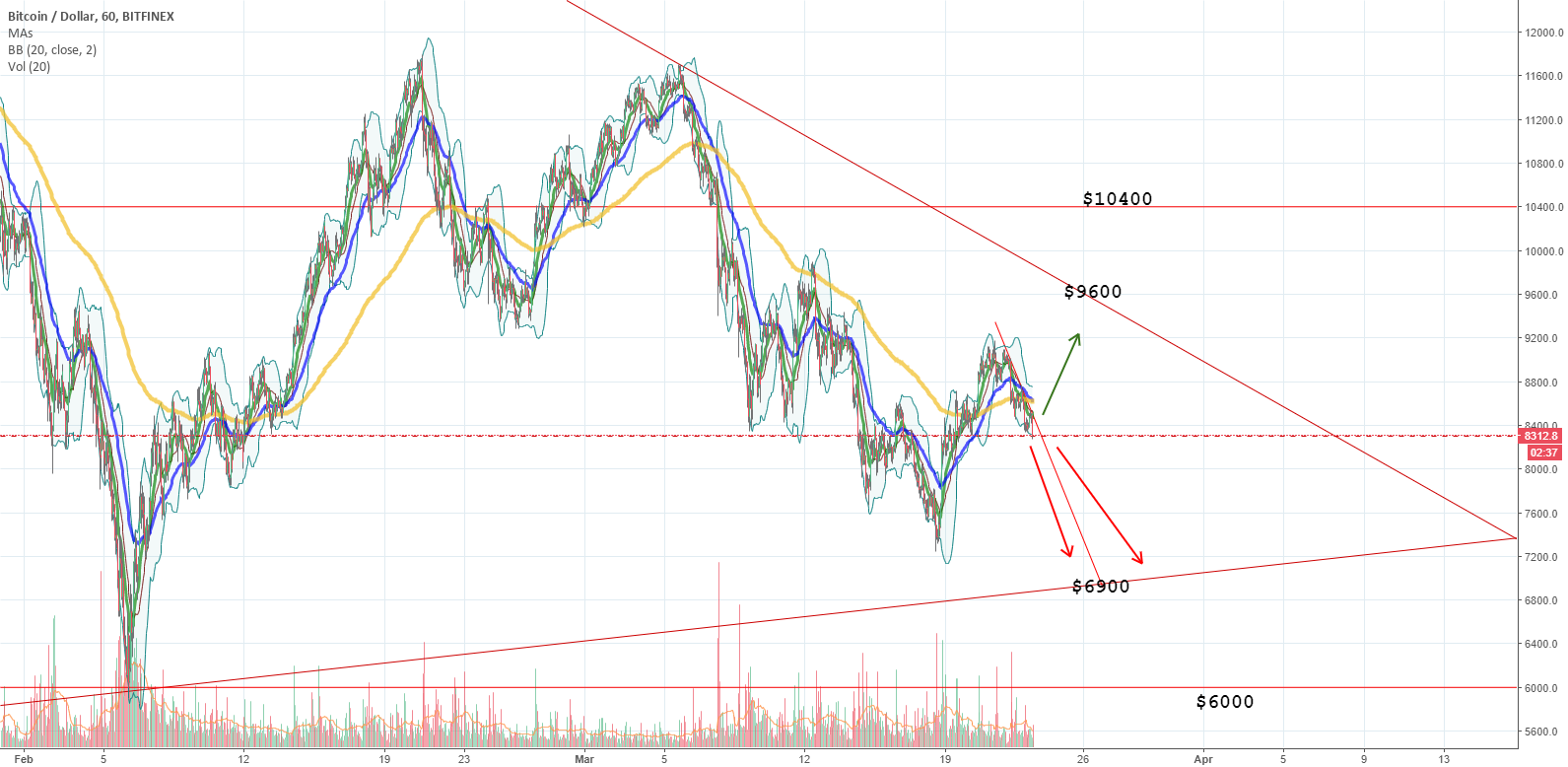 BTCUSD Bitcoin to $9600 or $6900? Follow the trendlines.