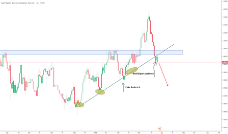 AUDCAD: AUDCAD TL Bruch
