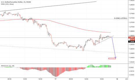 USDCAD: Attention to break
