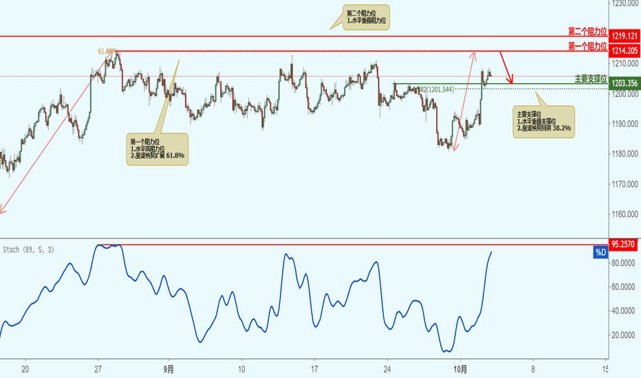 XAUUSD: XAUUSD 黄金兑美元(2小时图)-接近阻力位,下跌!