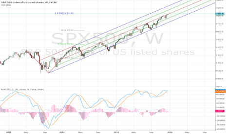 SPX500: S&P500. The countdown to Christmas.