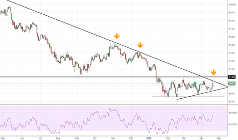 DXY: DXY at the trendline again, Will this be the reversal?
